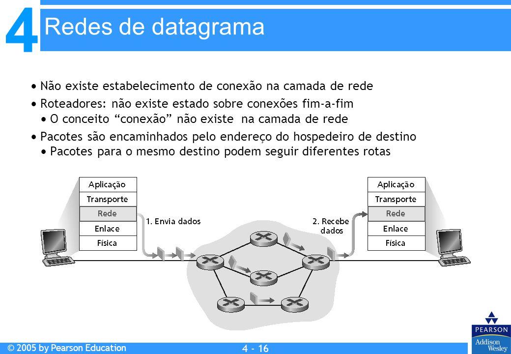 Redes de datagrama  Não existe estabelecimento de conexão na camada de rede.  Roteadores: não existe estado sobre conexões fim-a-fim.