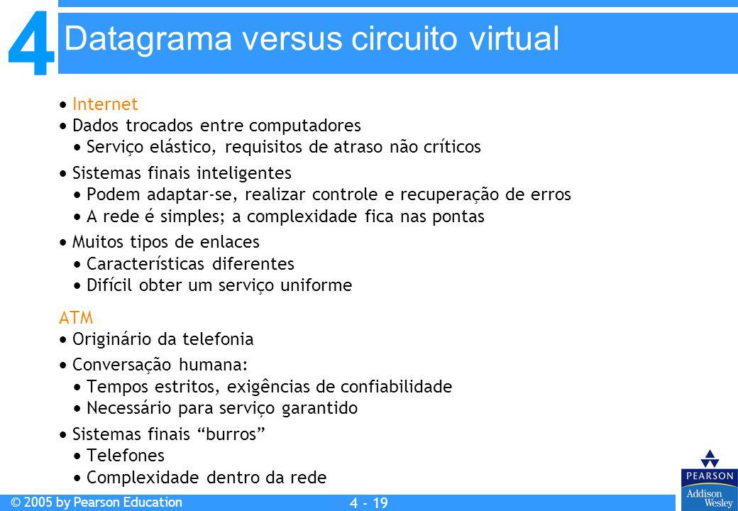 Datagrama versus circuito virtual