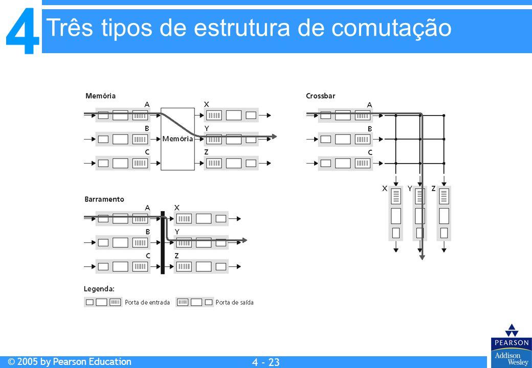 Três tipos de estrutura de comutação