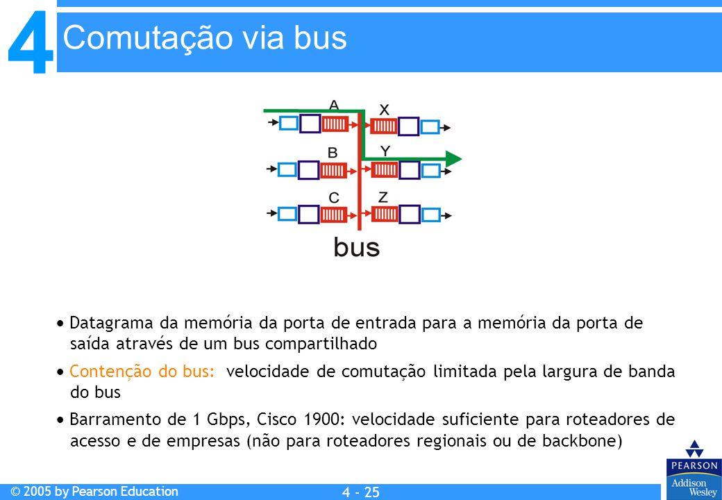 Comutação via bus  Datagrama da memória da porta de entrada para a memória da porta de saída através de um bus compartilhado.