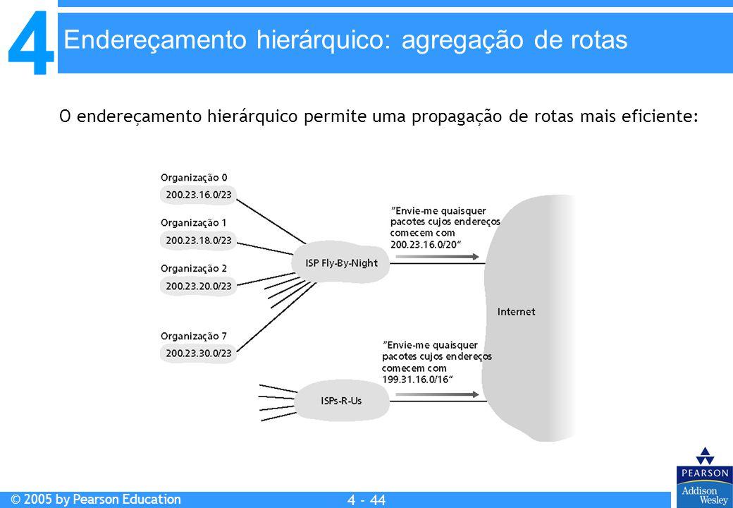 Endereçamento hierárquico: agregação de rotas