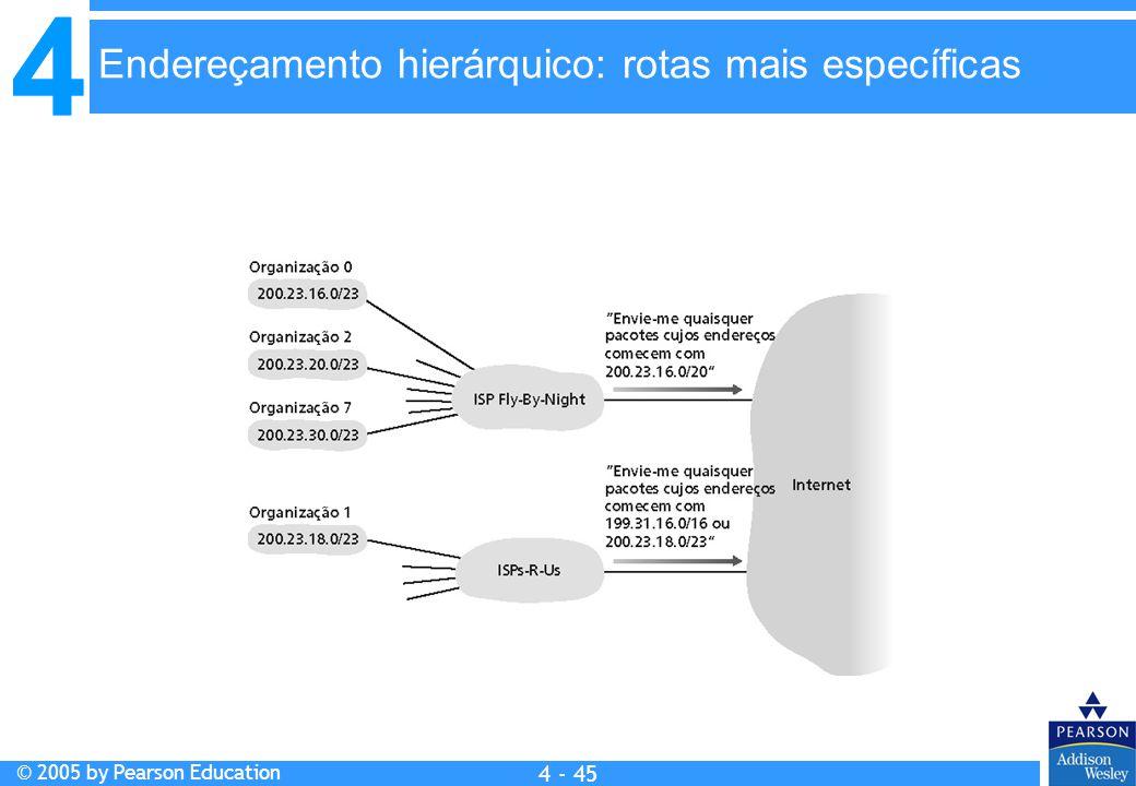 Endereçamento hierárquico: rotas mais específicas