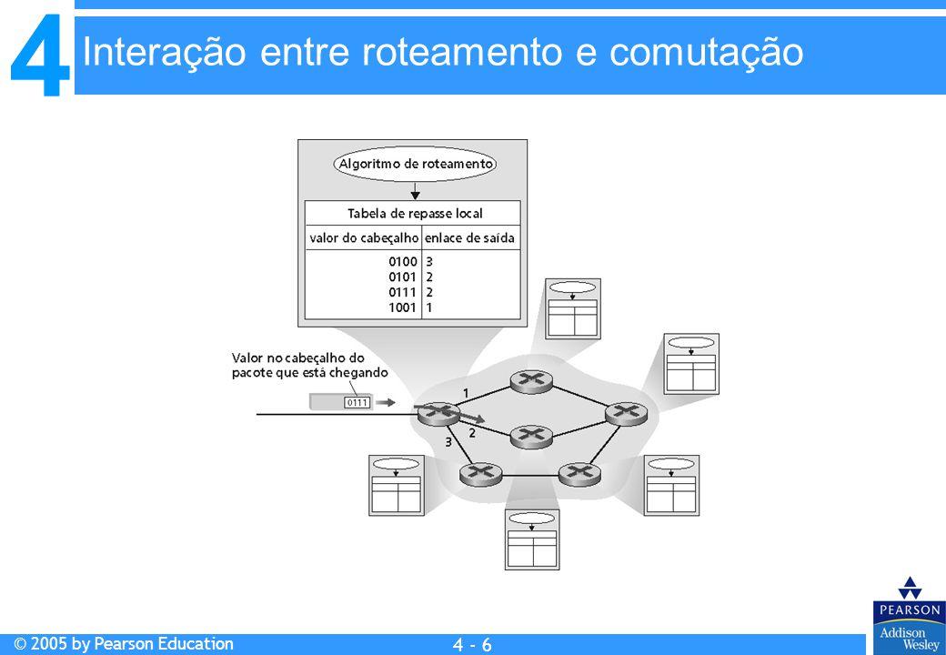 Interação entre roteamento e comutação