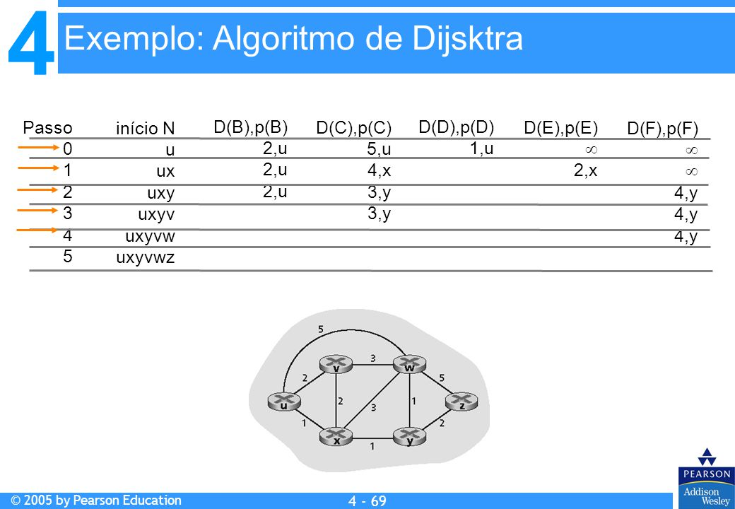 Exemplo: Algoritmo de Dijsktra