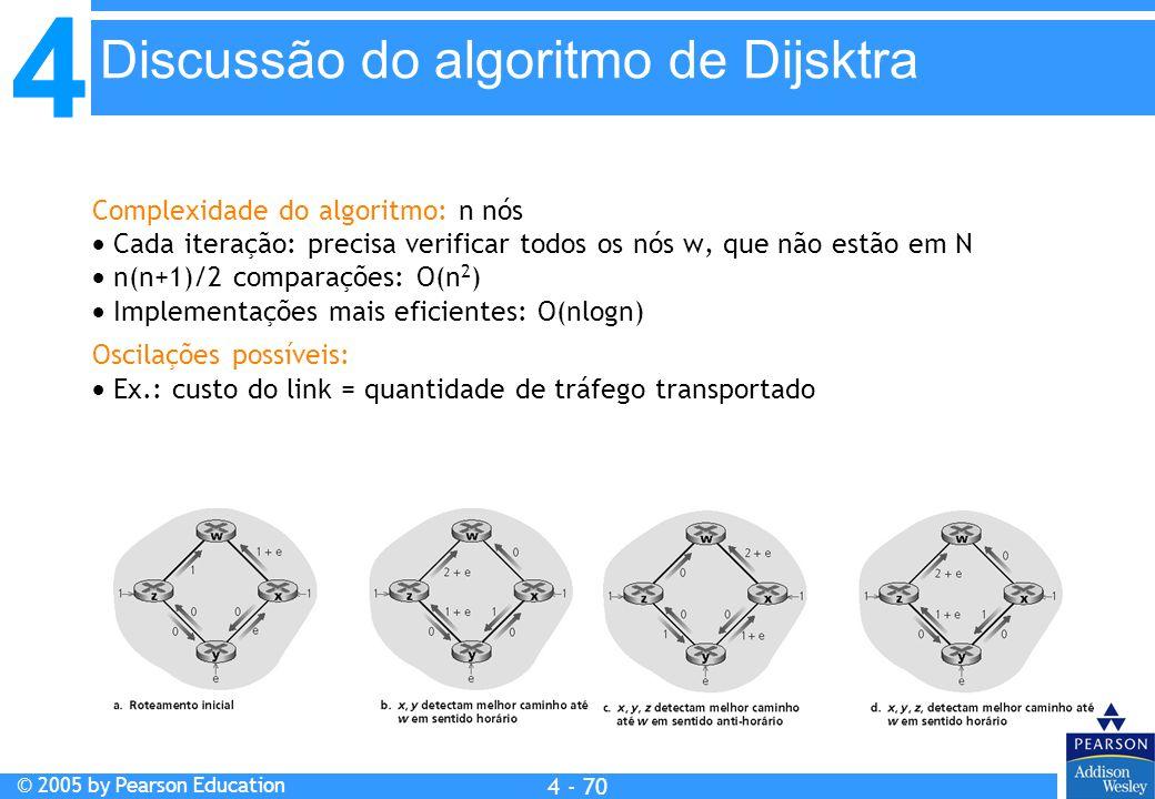 Discussão do algoritmo de Dijsktra