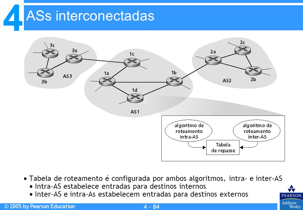 ASs interconectadas  Tabela de roteamento é configurada por ambos algoritmos, intra- e inter-AS.