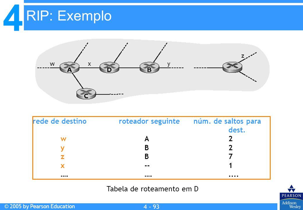 RIP: Exemplo rede de destino roteador seguinte núm. de saltos para dest. w A 2.