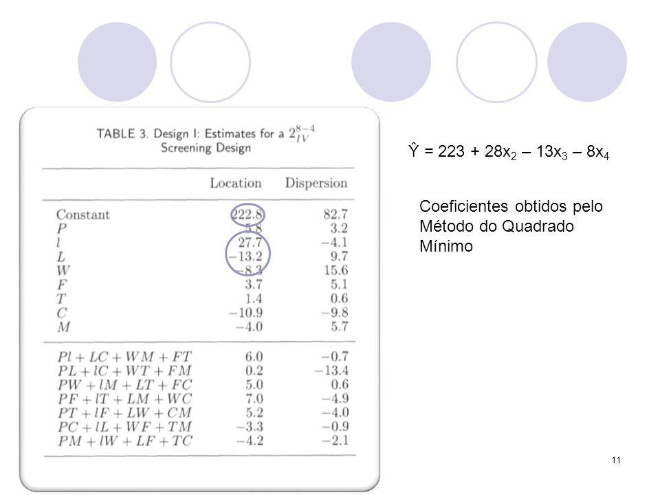Ŷ = 223 + 28x2 – 13x3 – 8x4 Coeficientes obtidos pelo Método do Quadrado Mínimo
