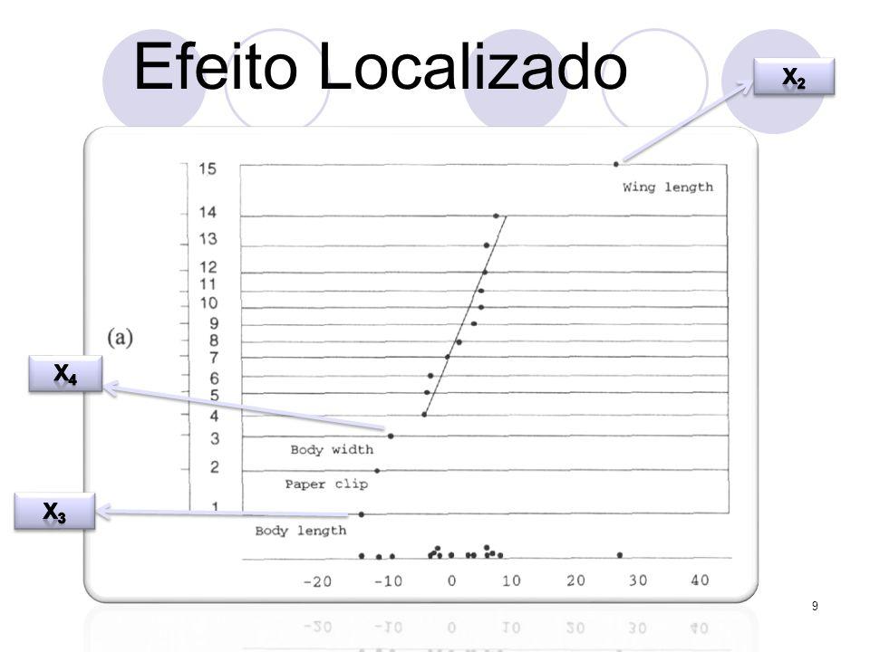 Efeito Localizado x2 x4 Com base no tempo médio de queda dos helicópteros X3