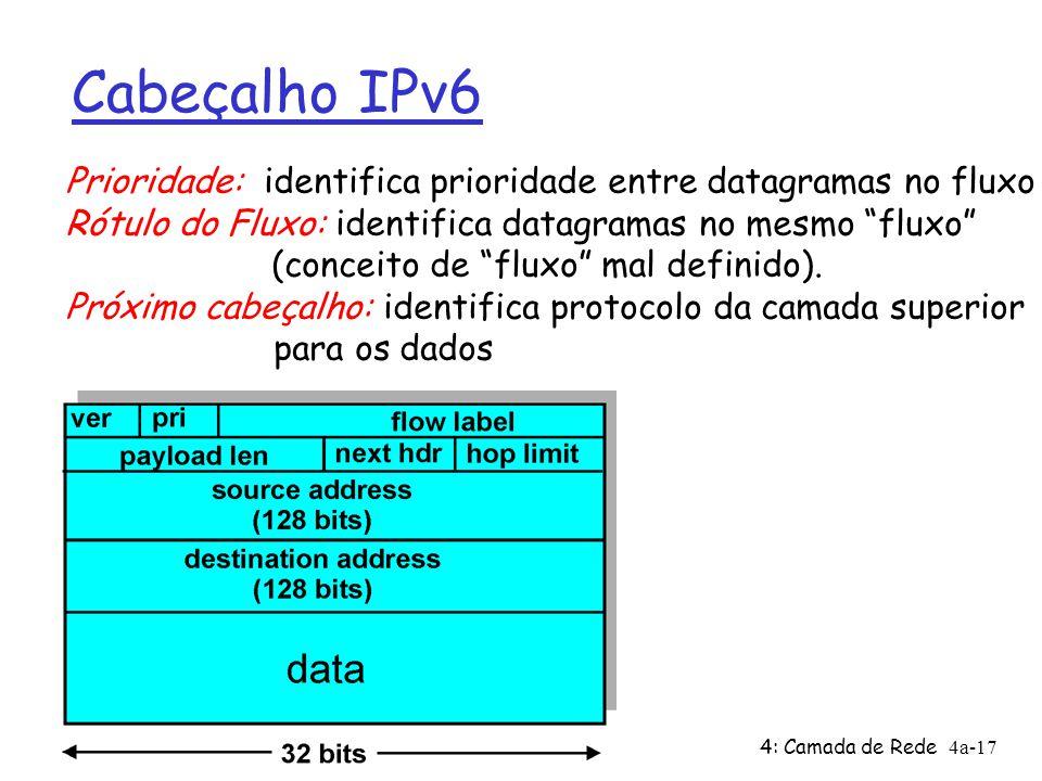 Cabeçalho IPv6 Prioridade: identifica prioridade entre datagramas no fluxo. Rótulo do Fluxo: identifica datagramas no mesmo fluxo