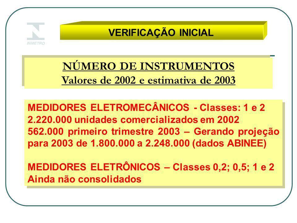 NÚMERO DE INSTRUMENTOS Valores de 2002 e estimativa de 2003