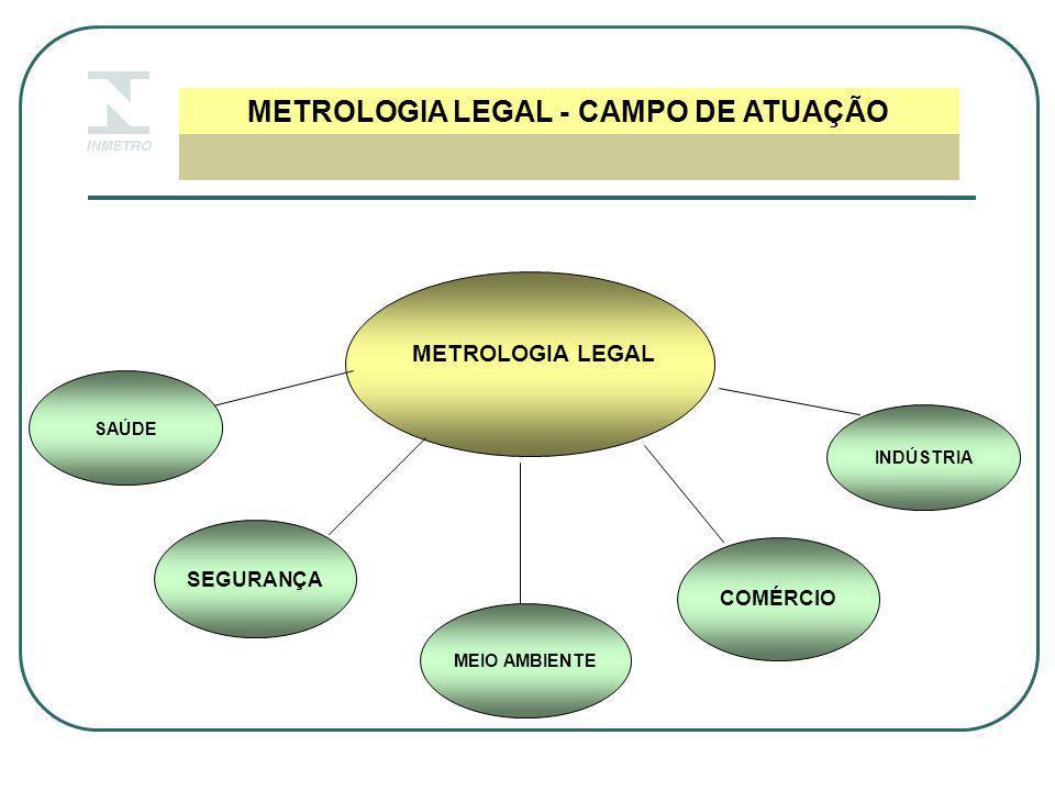 METROLOGIA LEGAL - CAMPO DE ATUAÇÃO