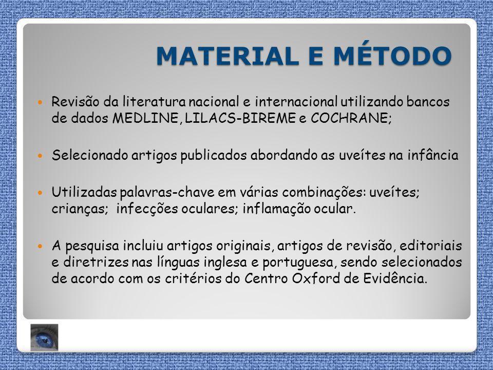 MATERIAL E MÉTODO Revisão da literatura nacional e internacional utilizando bancos de dados MEDLINE, LILACS-BIREME e COCHRANE;