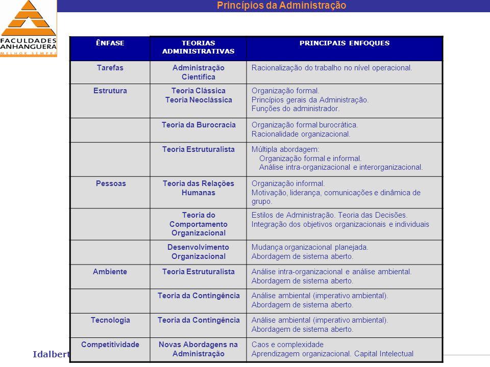 Idalberto Chiavenato Tarefas Administração Científica
