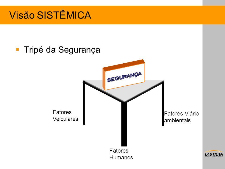 Visão SISTÊMICA Tripé da Segurança SEGURANÇA Fatores Veiculares
