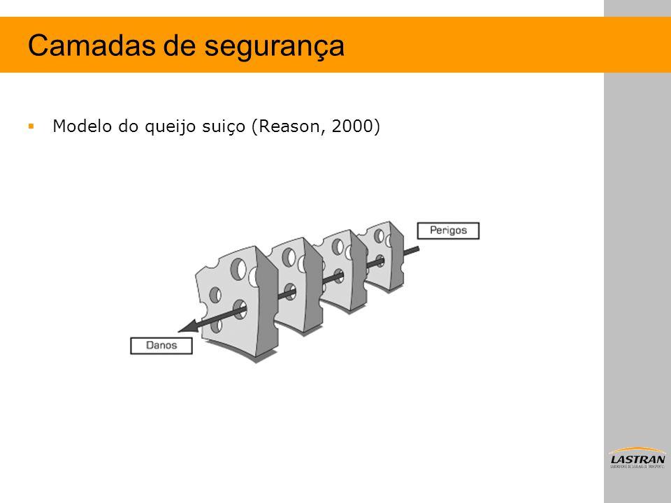 Camadas de segurança Modelo do queijo suiço (Reason, 2000)
