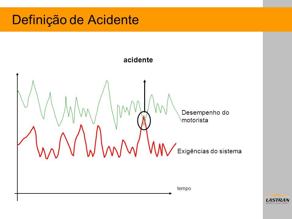 Definição de Acidente acidente Desempenho do motorista