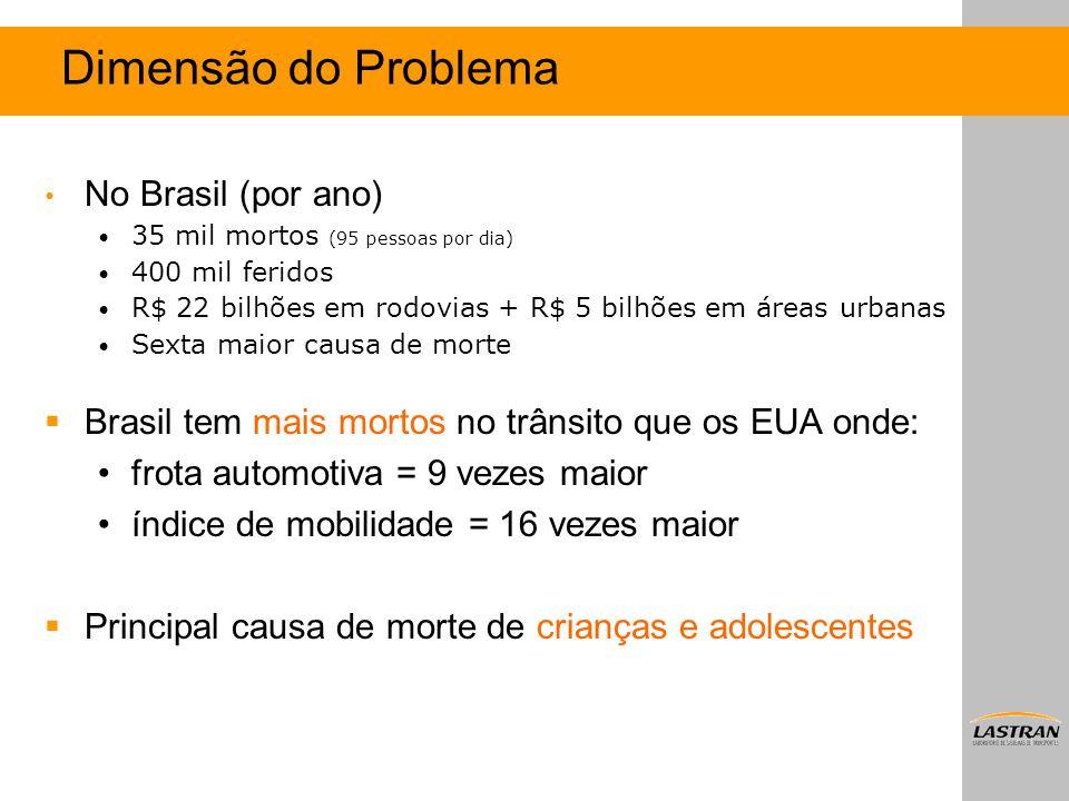 Dimensão do Problema No Brasil (por ano)