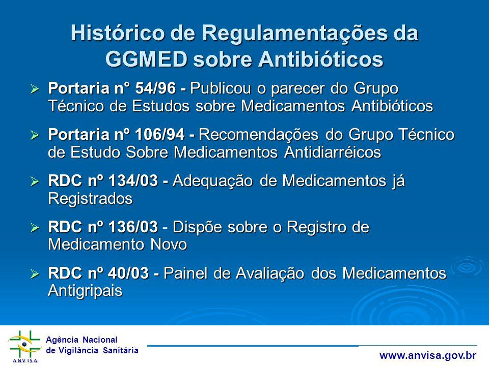 Histórico de Regulamentações da GGMED sobre Antibióticos