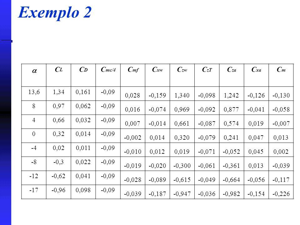 Exemplo 2 a CL CD Cmc/4 Cmf Cxw Czw CzT Cza Cxa Cm 13,6 1,34 0,161
