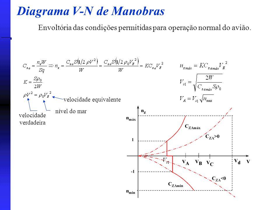 Diagrama V-N de Manobras