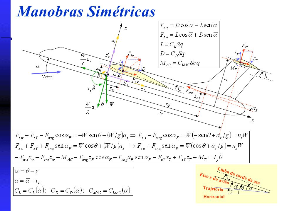 Manobras Simétricas Linha da corda da asa Eixo x do avião Trajetória