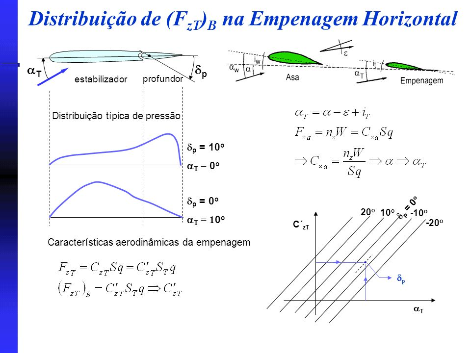 Distribuição de (FzT)B na Empenagem Horizontal