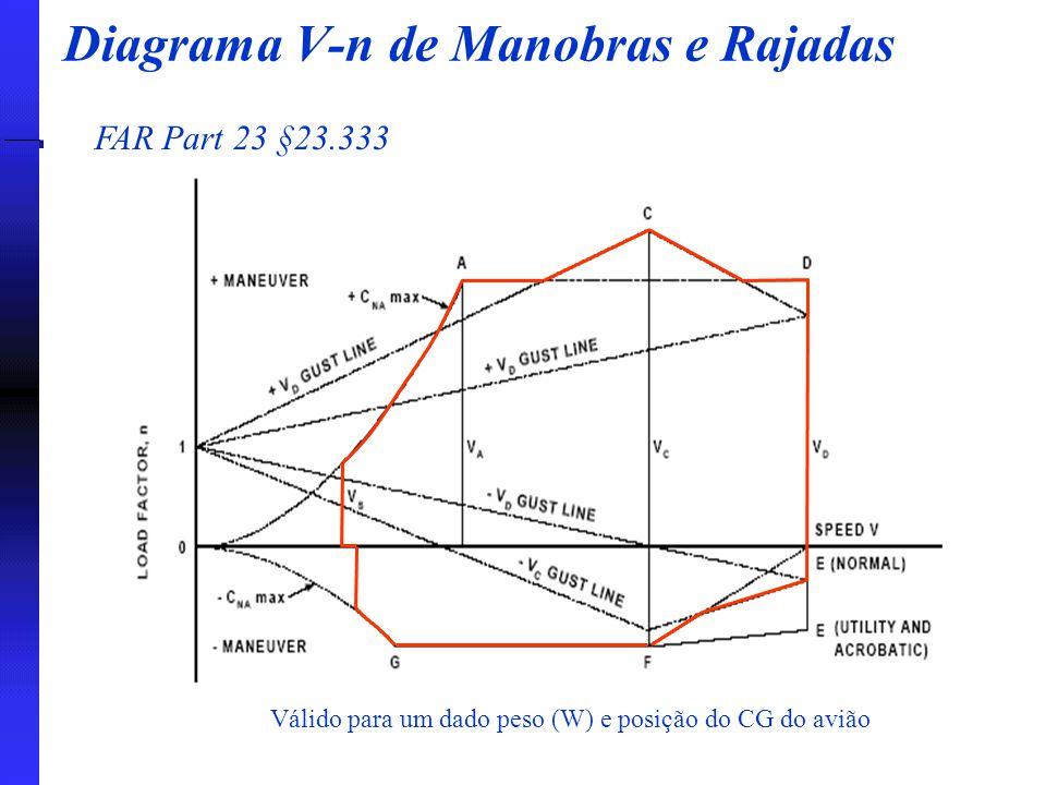 Diagrama V-n de Manobras e Rajadas