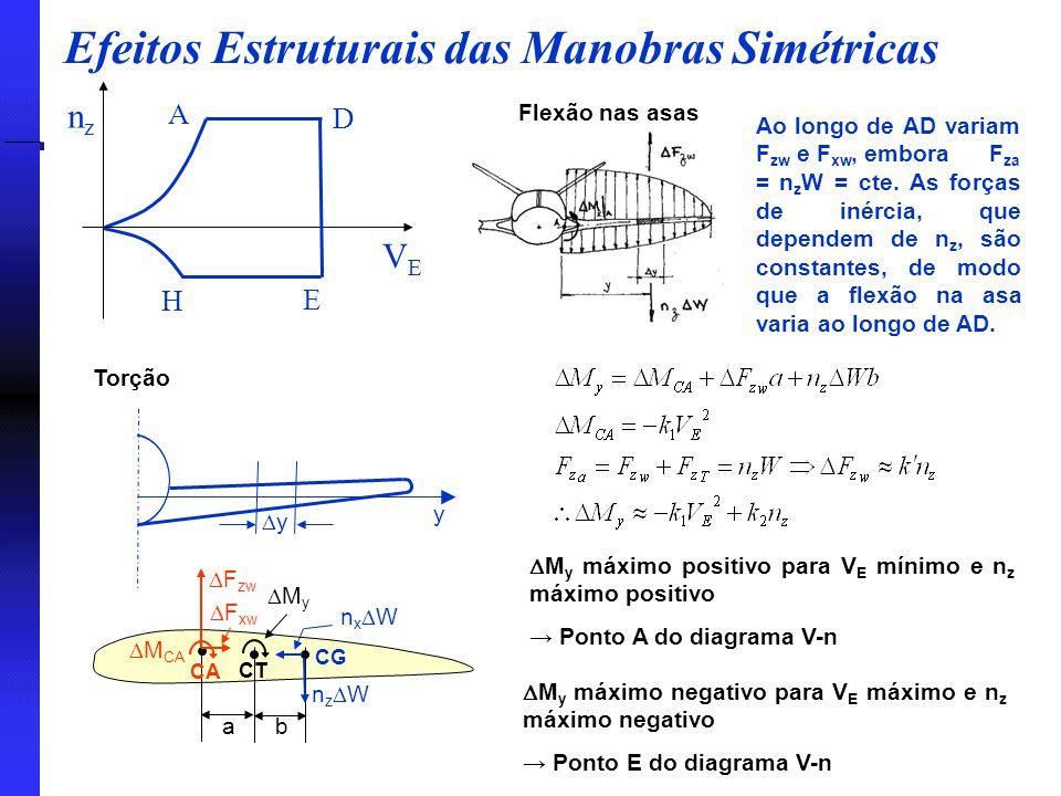 Efeitos Estruturais das Manobras Simétricas