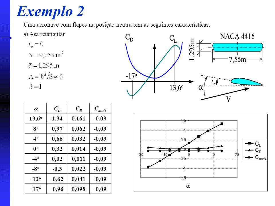 Exemplo 2 Uma aeronave com flapes na posição neutra tem as seguintes características: a) Asa retangular.