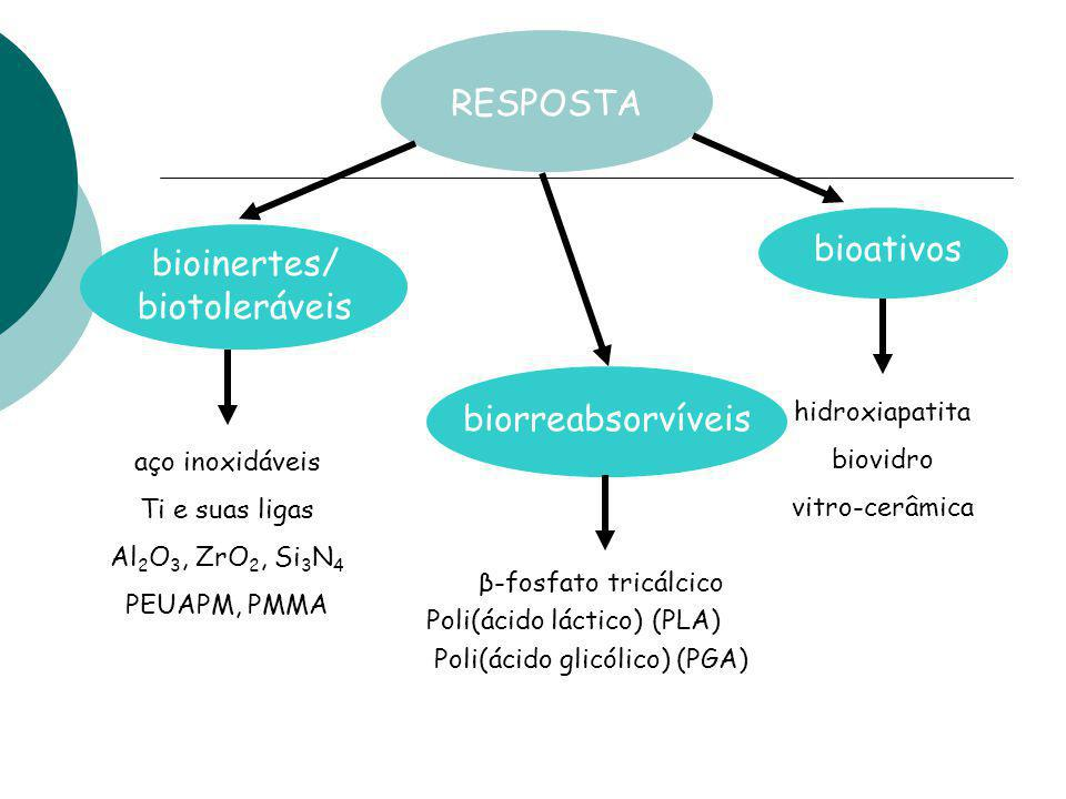 RESPOSTA bioativos bioinertes/ biotoleráveis biorreabsorvíveis