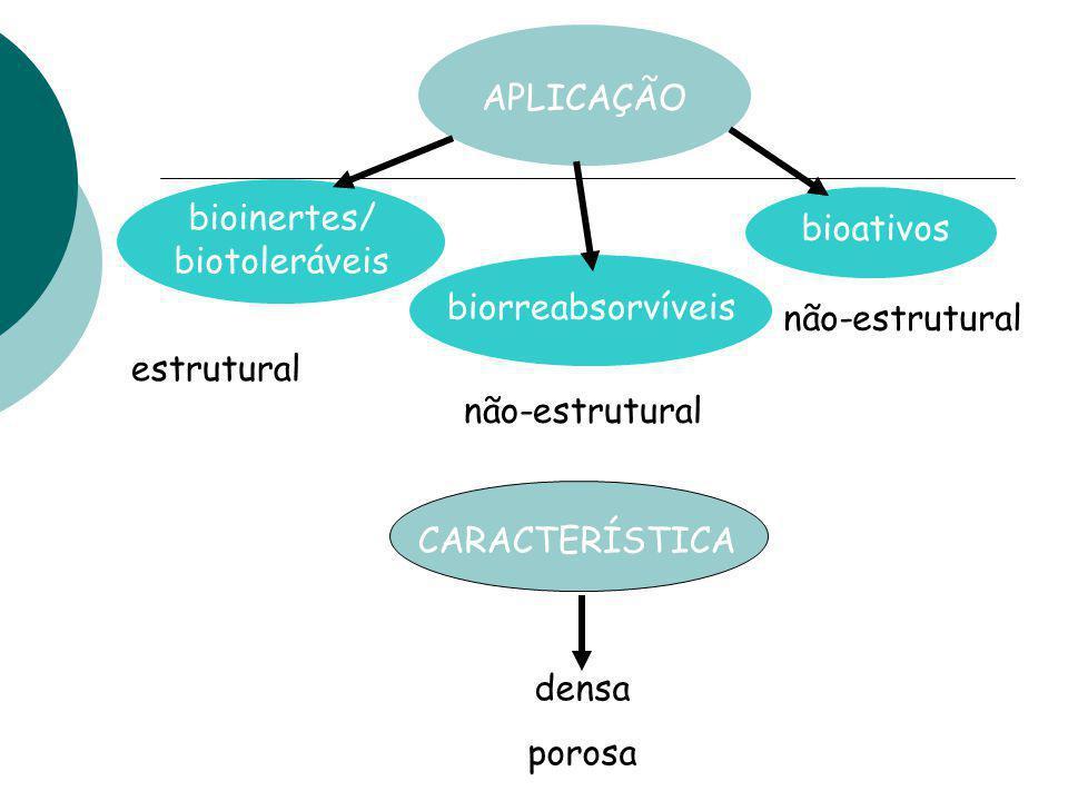 APLICAÇÃO bioinertes/ biotoleráveis. bioativos. biorreabsorvíveis. não-estrutural. estrutural.