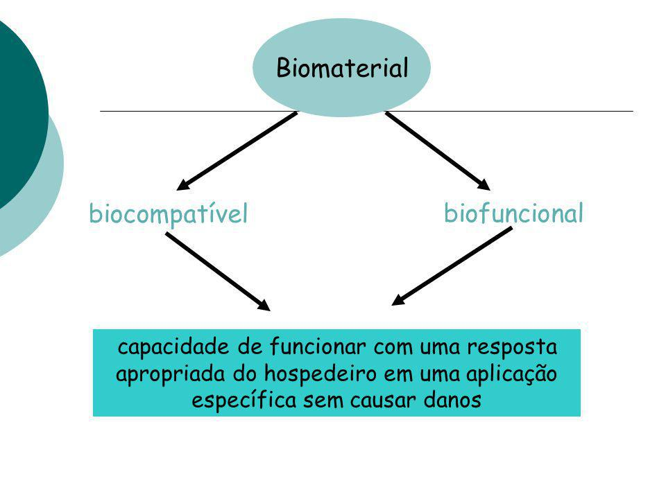 Biomaterial biocompatível biofuncional