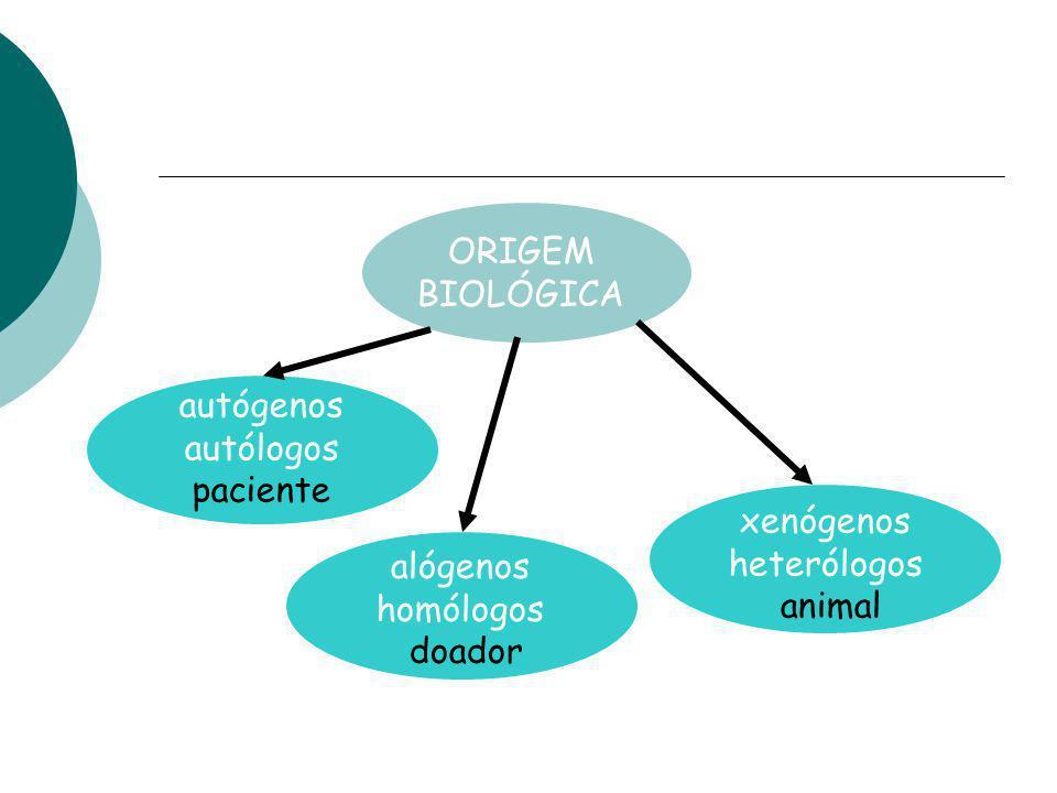 ORIGEM BIOLÓGICA autógenos. autólogos. paciente. alógenos. homólogos. doador. xenógenos. heterólogos.