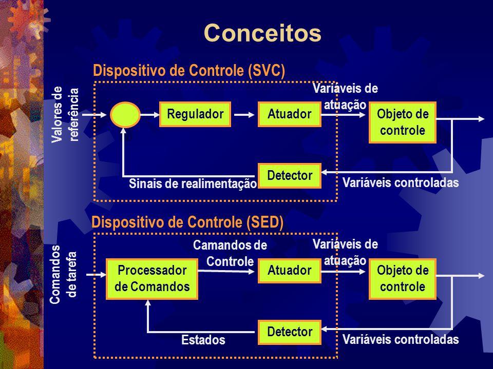 Conceitos Dispositivo de Controle (SVC) Dispositivo de Controle (SED)
