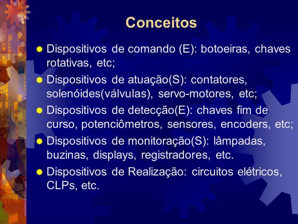 Conceitos Dispositivos de comando (E): botoeiras, chaves rotativas, etc;
