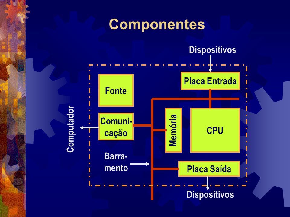 Componentes Dispositivos Placa Entrada Fonte Computador Comuni- CPU