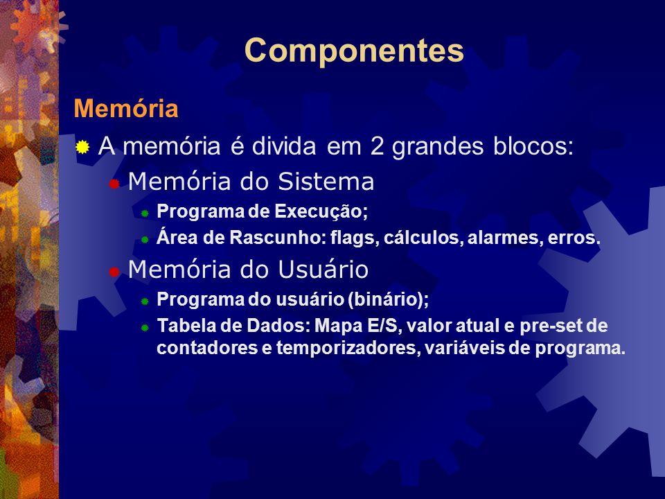 Componentes Memória A memória é divida em 2 grandes blocos: