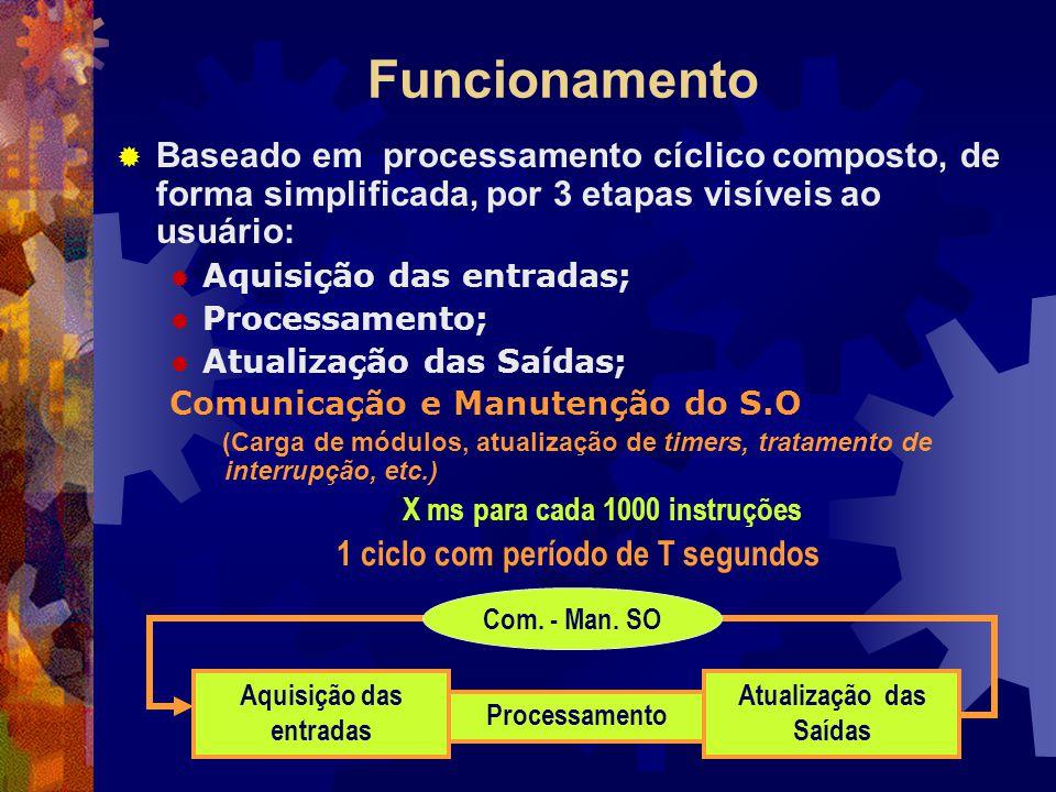 X ms para cada 1000 instruções
