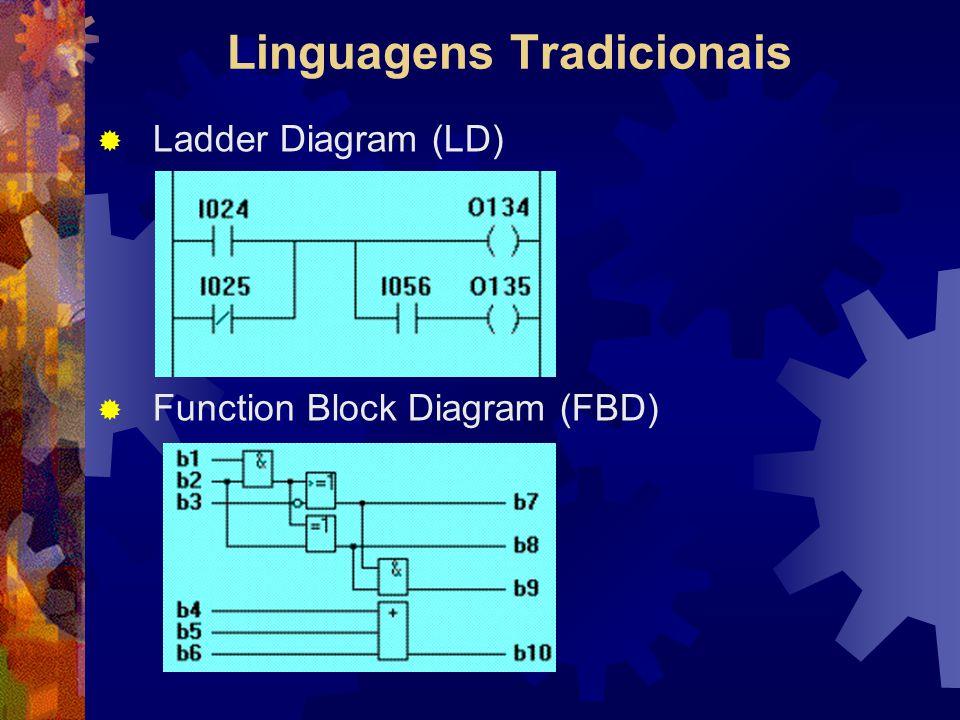 Linguagens Tradicionais