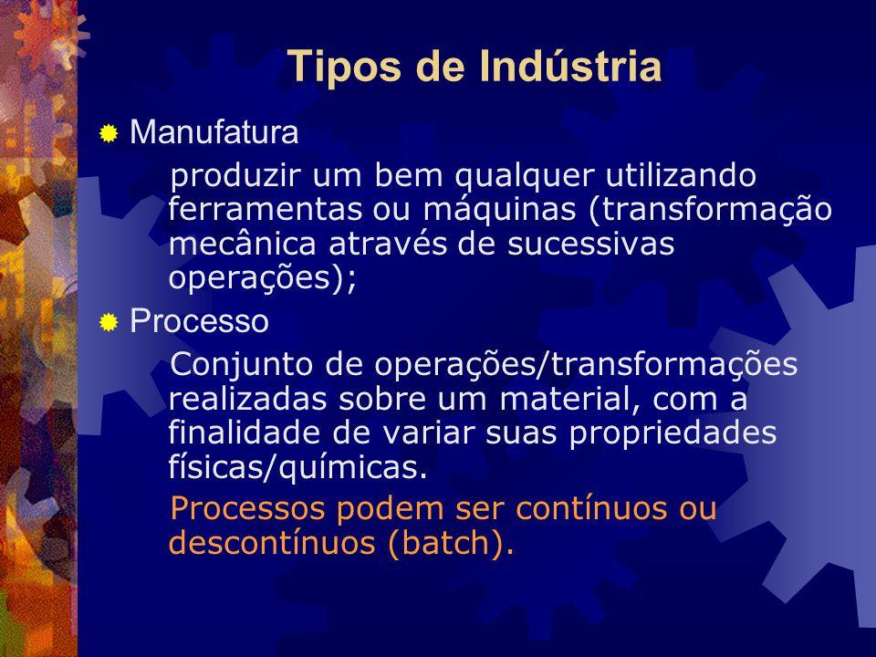Tipos de Indústria Manufatura Processo
