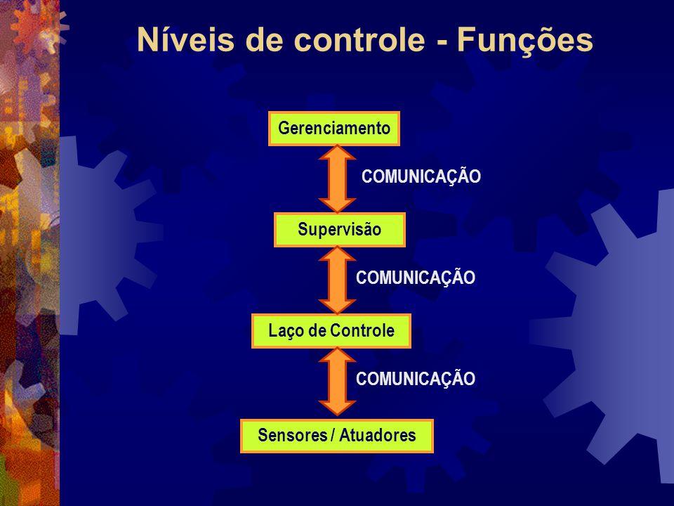 Níveis de controle - Funções