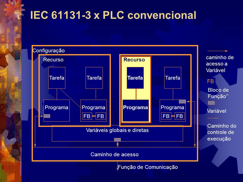 IEC 61131-3 x PLC convencional