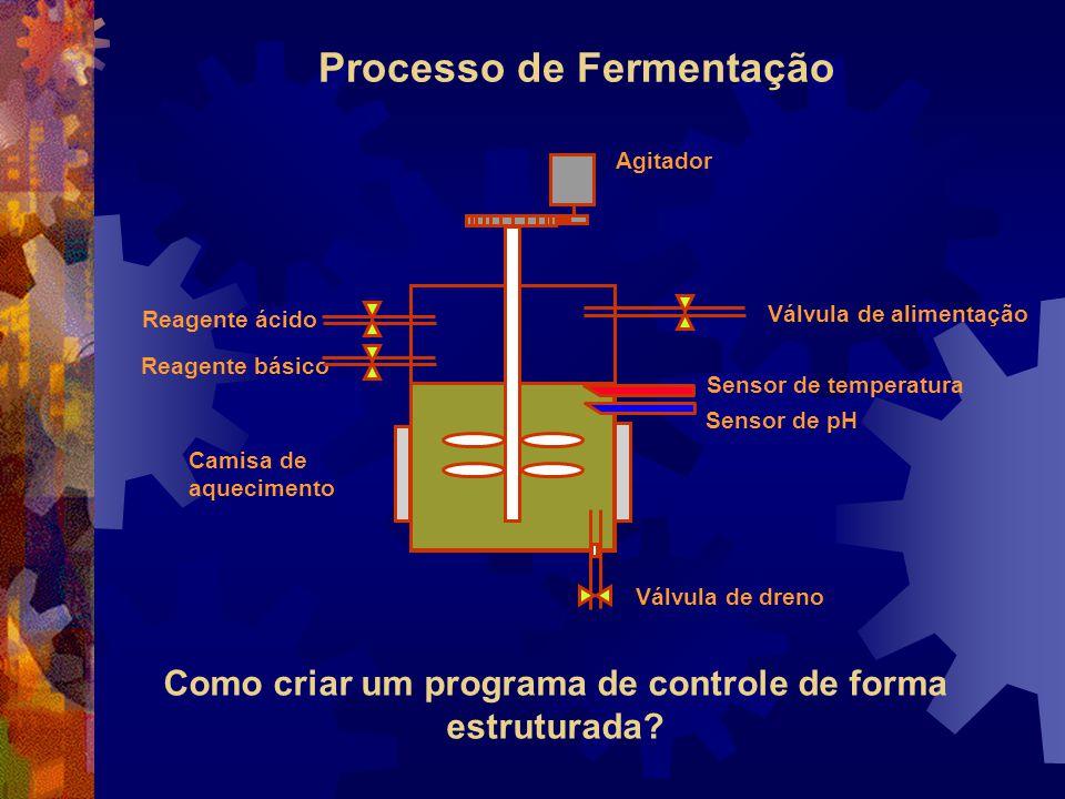 Processo de Fermentação