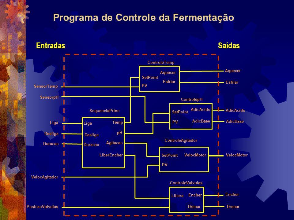 Programa de Controle da Fermentação