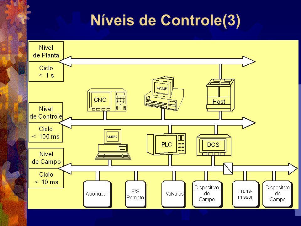Níveis de Controle(3)