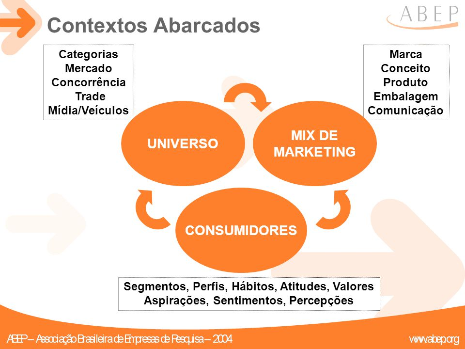 Contextos Abarcados MIX DE MARKETING UNIVERSO CONSUMIDORES Categorias