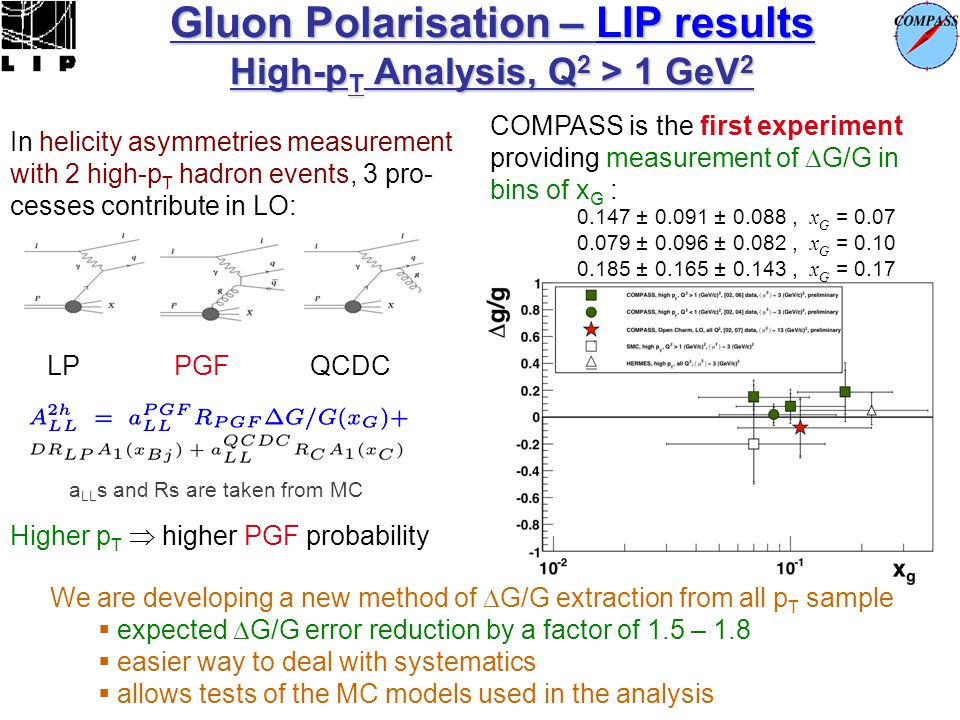 Gluon Polarisation – LIP results High-pT Analysis, Q2 > 1 GeV2