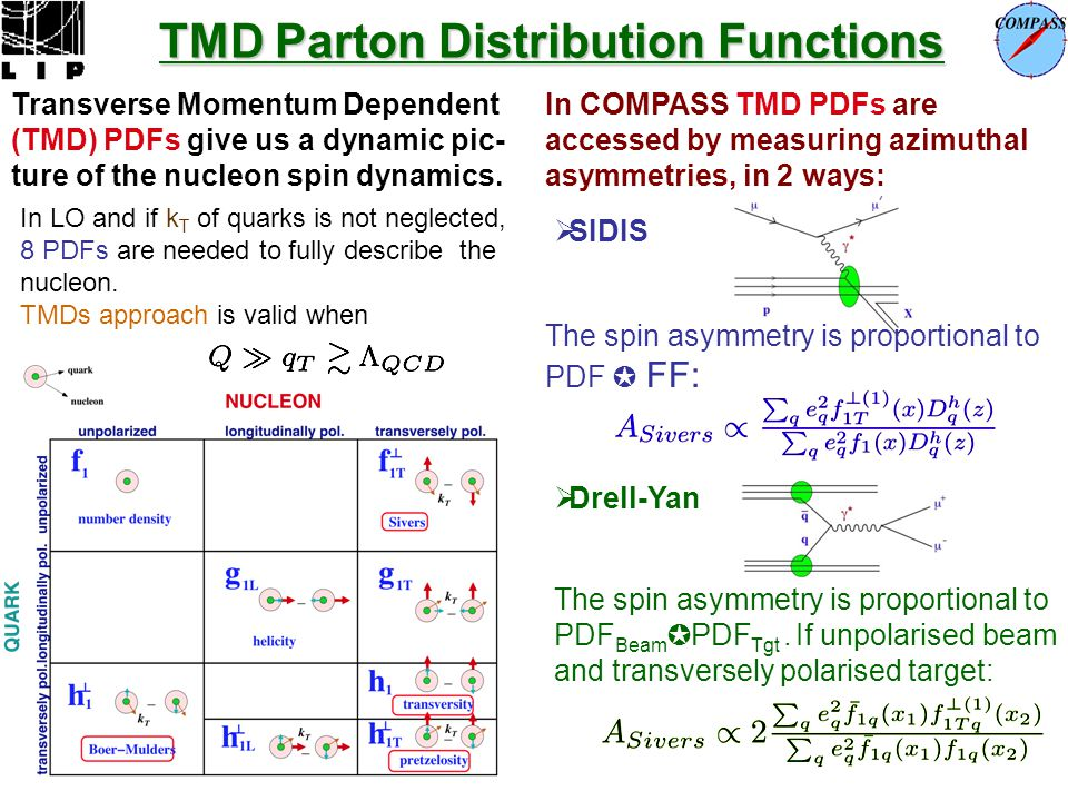 TMD Parton Distribution Functions