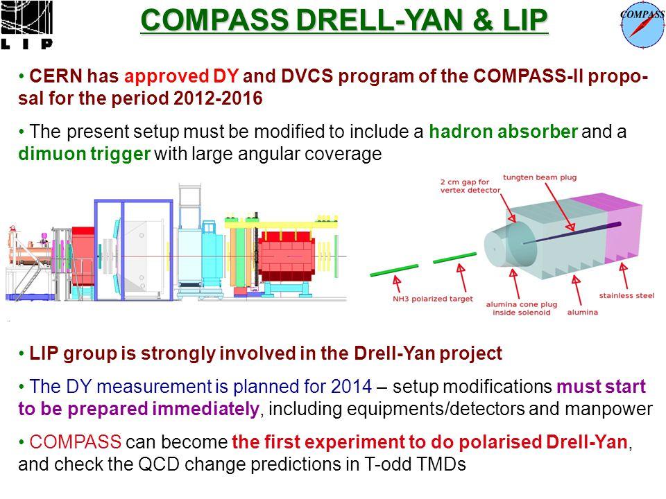 COMPASS DRELL-YAN & LIP